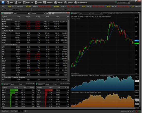 eSignal Charting Software