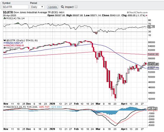 StockCharts Charting Software