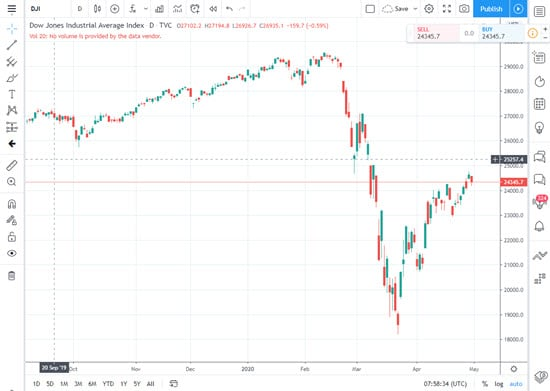 TradingView Stock Charting Software