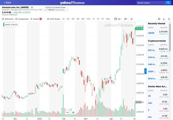 Yahoo Finance Charting